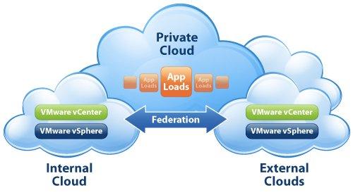 Private Cloud computing-internal cloud or corporate cloud-3